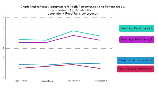 exercise-analysis-2-performances-comparison