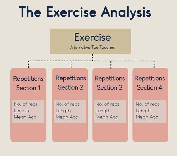 exercise-analysis-map