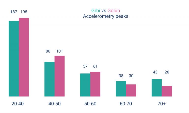 Acc-Zones---Grbi-vs-Golum