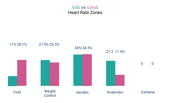 HR-Zones-Grbi-vs-Golub