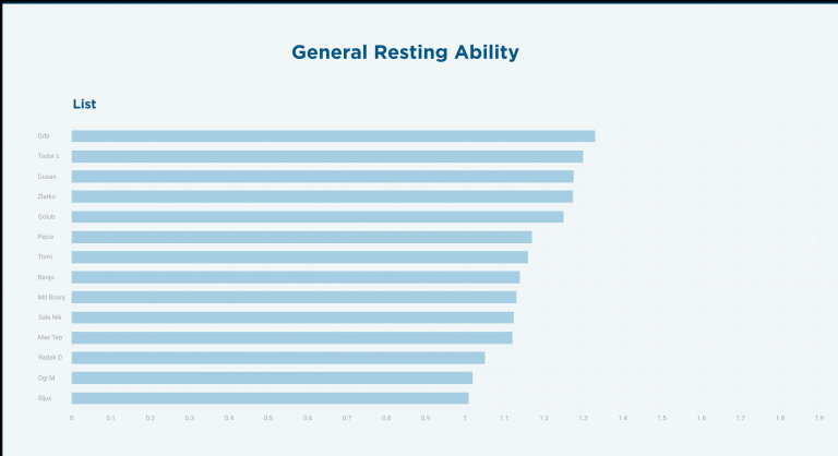 Resting-Ability-01---list